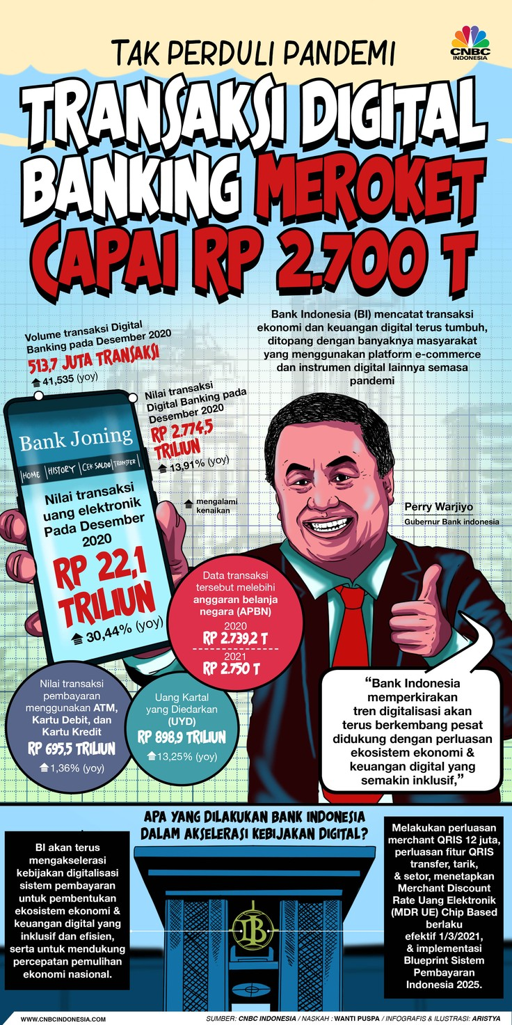 Infografis/Tak Perduli Pandemi,Transaksi Digital Banking Meroket Capai Rp 2.700 T/Aristya Rahadian