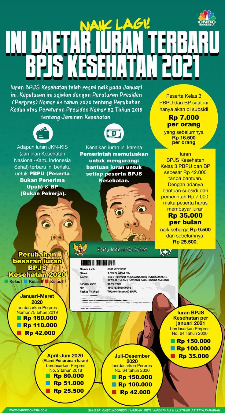 Infografis/ Naik Lagi! Ini Ini Daftar Iuran Terbaru  BPJS Kesehatan 2021/Aristya Rahadian