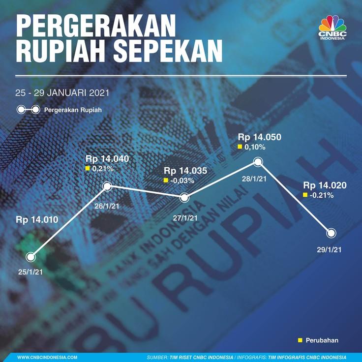 Infografis: Pergerakan Rupiah Sepekan (25 - 29 Januari 2021)