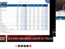 BCA Bukukan Laba Bersih Rp 27,1 Triliun Sepanjang Tahun 2020