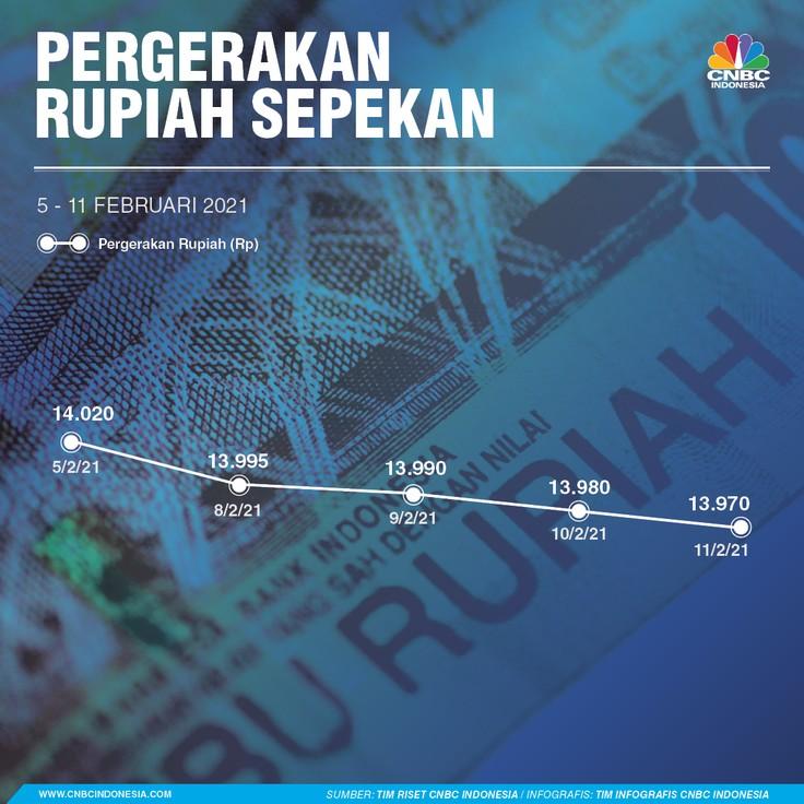 infografis, Rupiah Sepekan