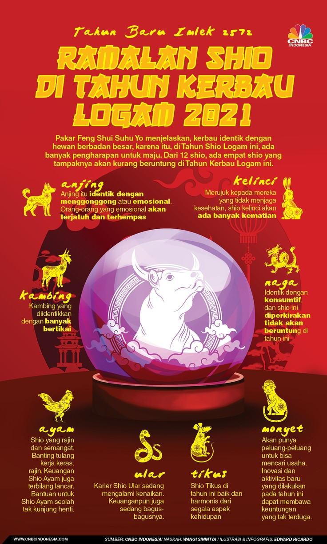 Infografis: Sorry.. 4 Shio Ini Kurang Beruntung di Tahun Kerbau Logam