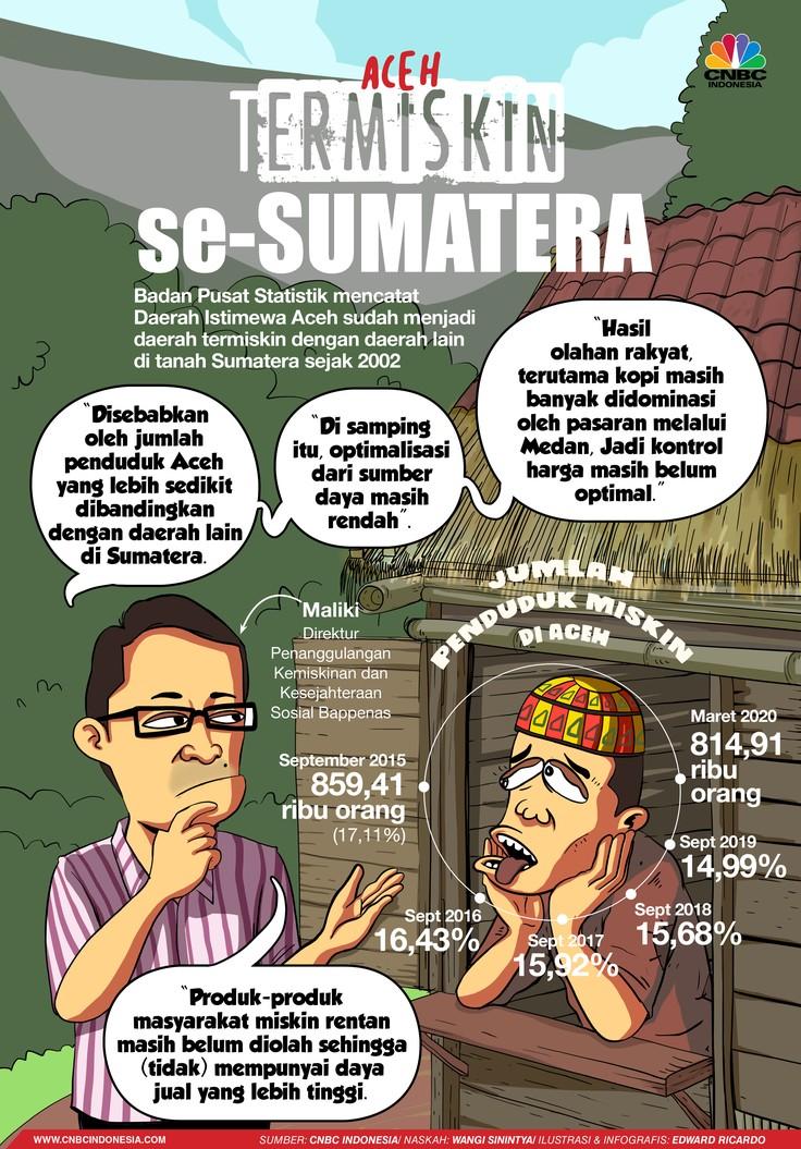 INFOGRAFIS, Biang Kerok Aceh jadi Provinsi Termiskin se-sumatera