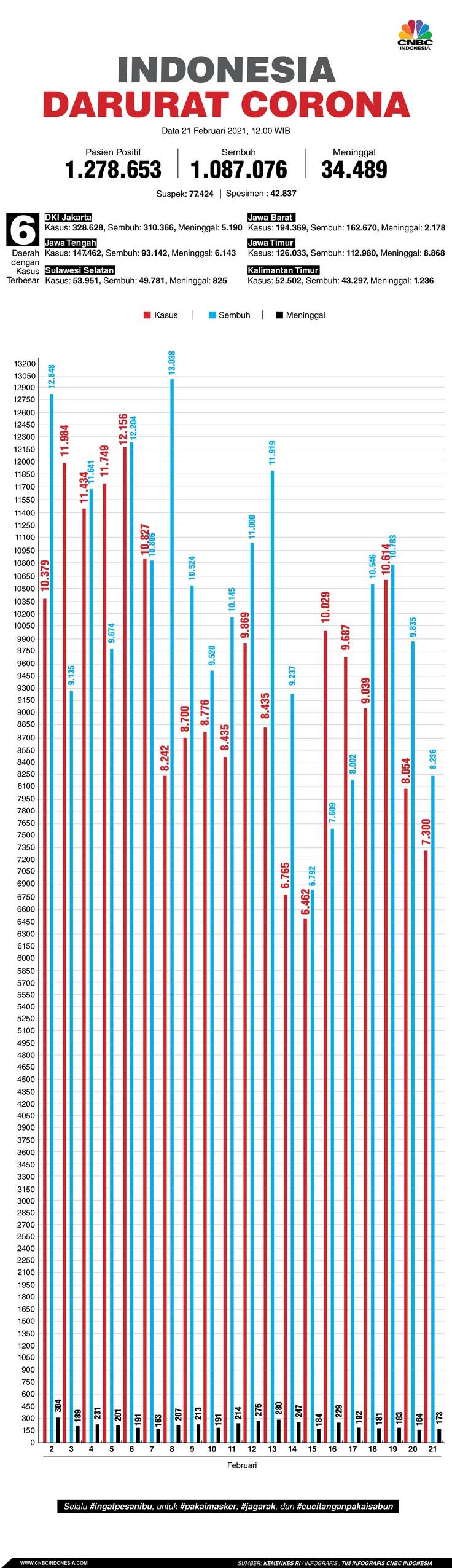 Infografis: Indonesia Darurat Corona (per 21 Februari 2021)