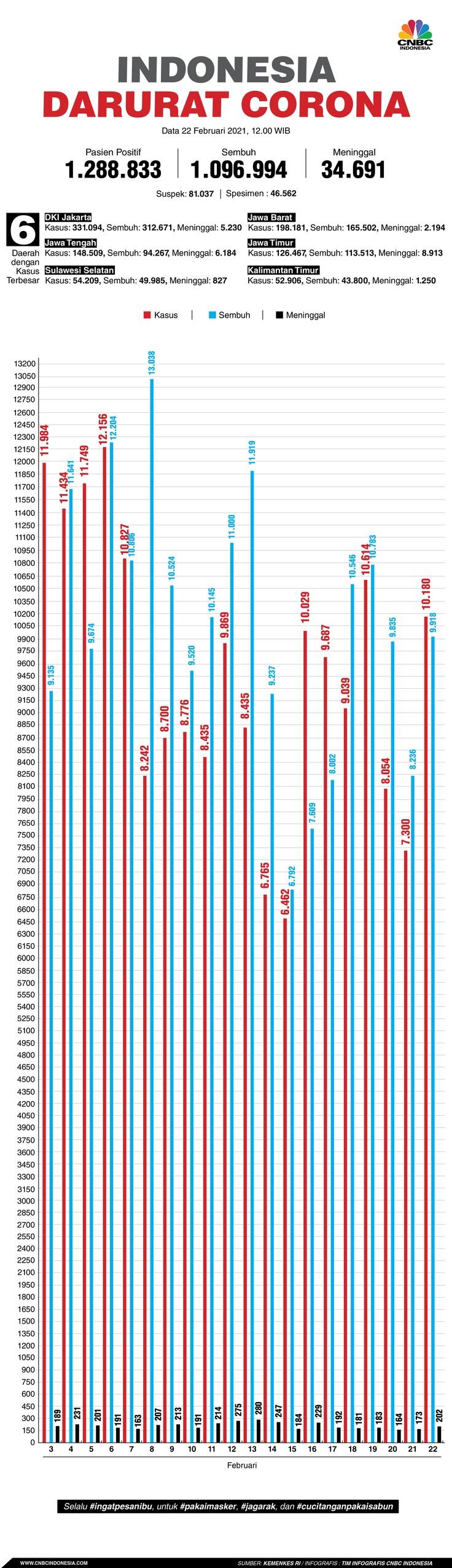 Infografis: Indonesia Darurat Corona (per 22 Februari 2021)
