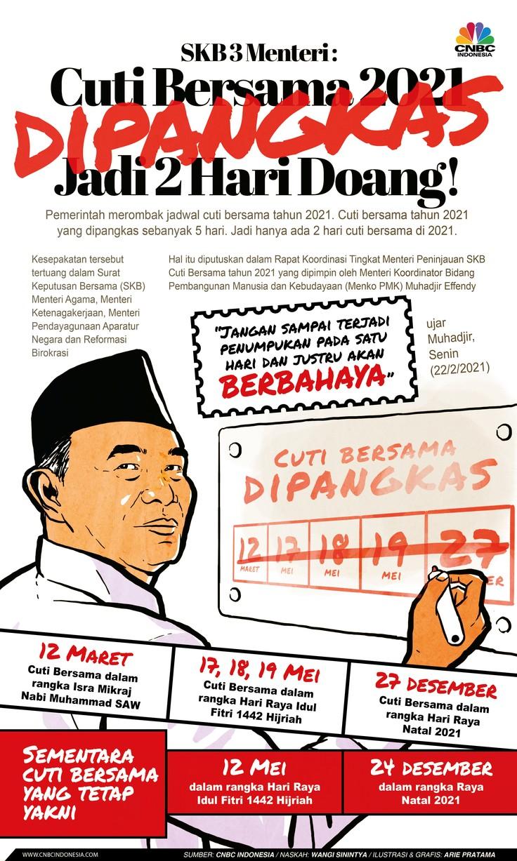 Infografis: SKB 3 Menteri: Cuti Bersama 2021 Dipangkas Jadi 2 Hari Doang!