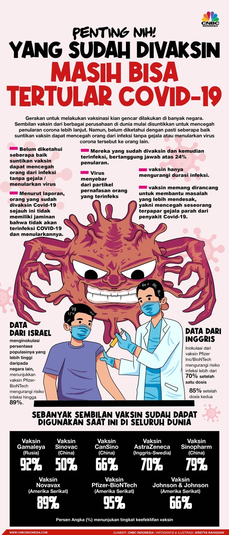 Infografis/ Penting Nih! Yang Sudah Divaksin Masih Bisa Tertular COVID-19/Aristya Rahadian