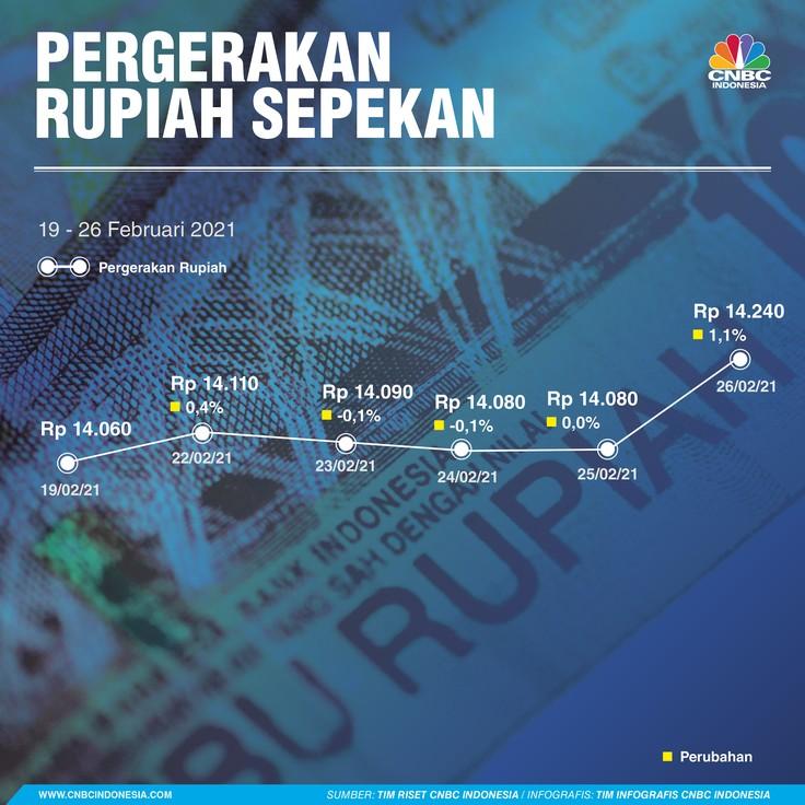 Infografis/ Pergerakan Sepekan 27 Oktober 2021/Aristya Rahadian
