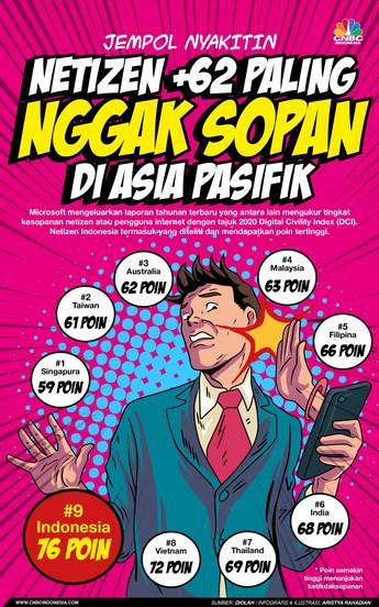 Jempol Nyakitin, Netizen +62 Paling Gak Sopan se-Asia Pasifik