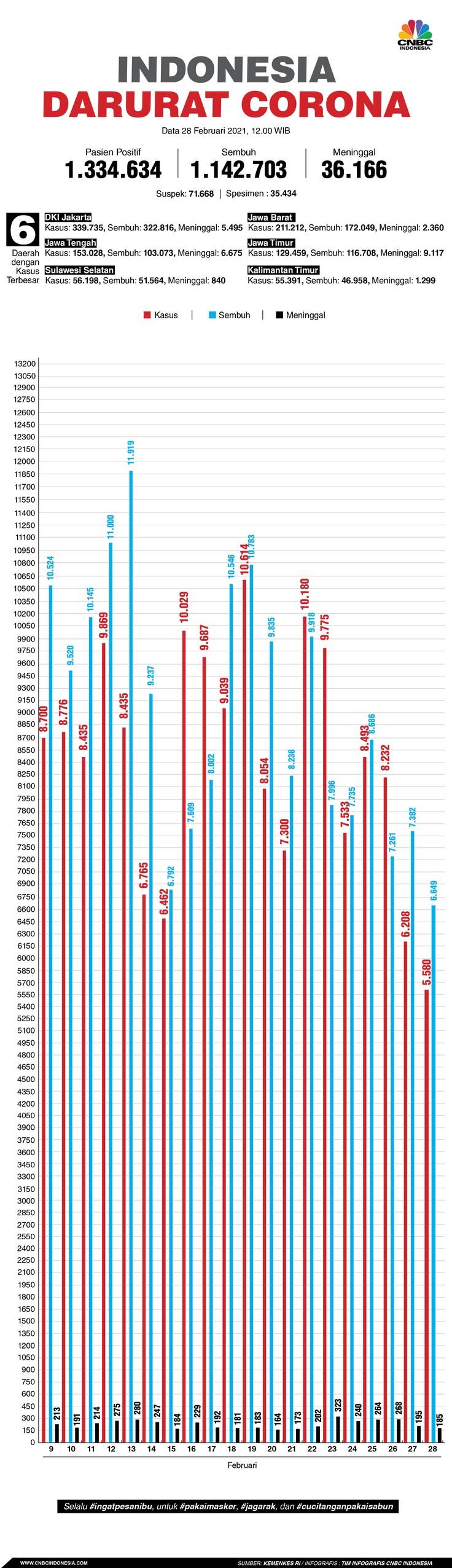 Infografis/Update Corona 28 Februari 2021/Aristya Rahadian