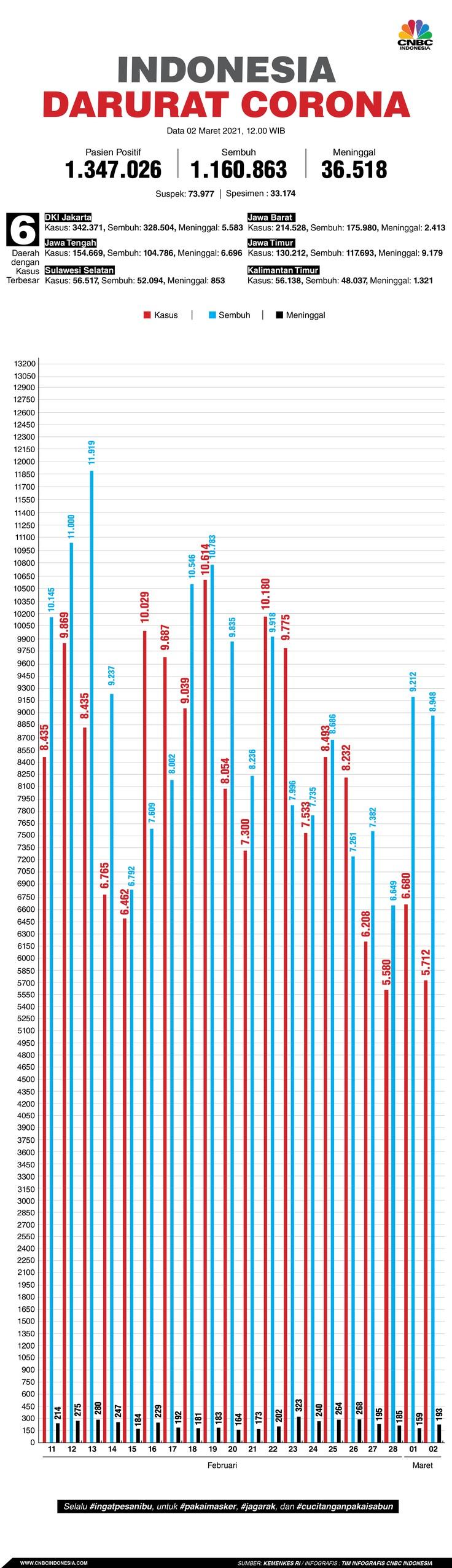 Infografis: Indonesia Darurat Corona (per 02 Maret 2021)