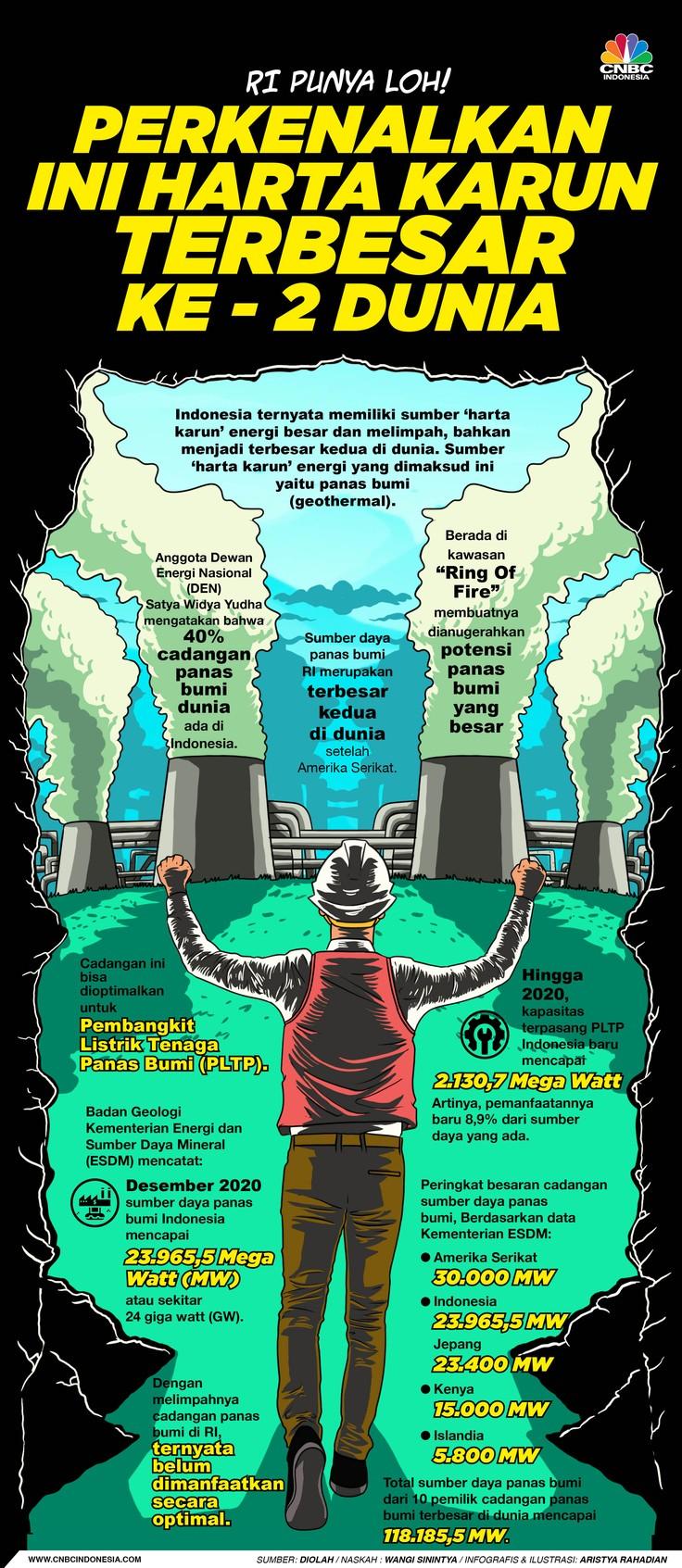 Infografis/RI Punya Loh! Perkenalkan Ini Harta Karun terbesar ke-2 Dunia/ Aristya Rahadian
