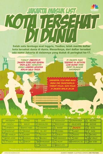 Jakarta Masuk Daftar Kota Tersehat di Dunia, Anda Setuju?