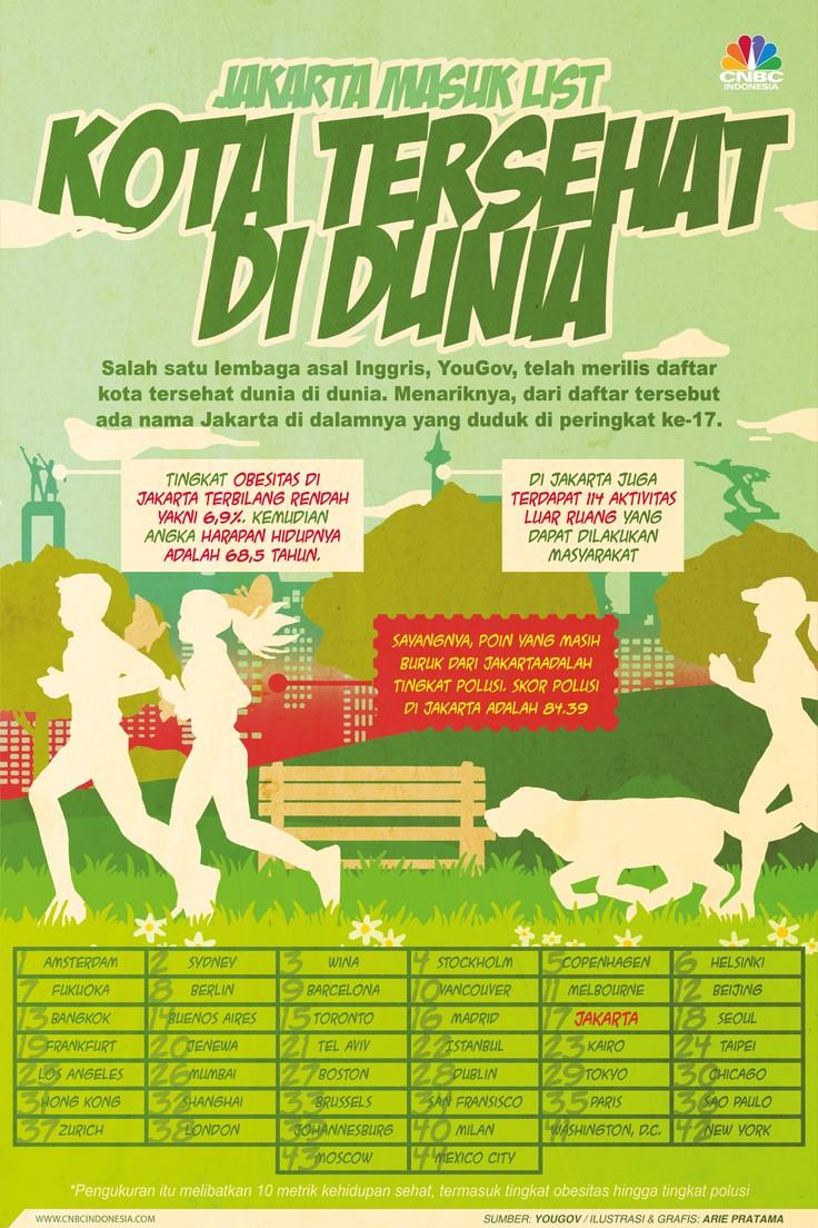 Infografis: Jakarta Masuk List Kota Tersehat di Dunia