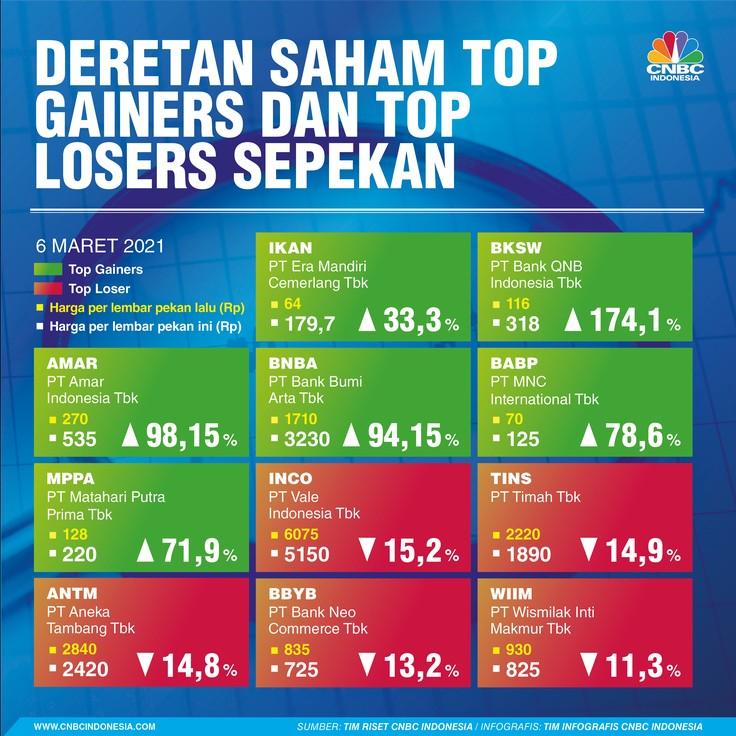 Infografis, Deretan Saham Top Gainers and Top Losers