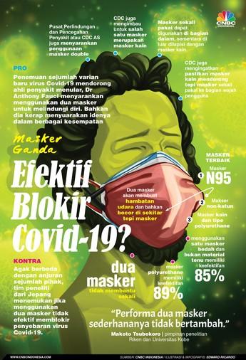 Pro-Kontra, Masker Ganda Lebih Ampuh Cegah Covid-19?