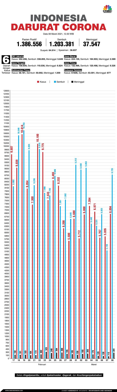 Infografis: Indonesia Darurat Corona (per 08 Maret 2021)