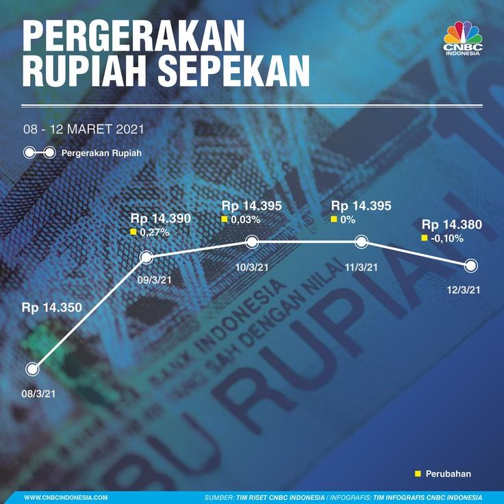 Infografis: Pergerakan Rupiah Sepekan (08 - 12 Maret 2021)