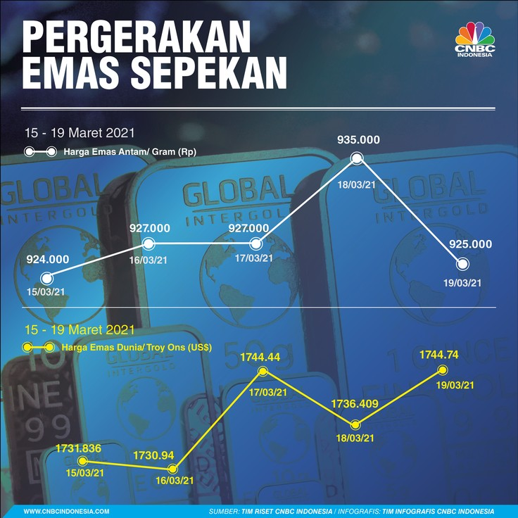 Infografis/ Pergerakan Rupiah - Saham Sepekan 20 Maret 2021