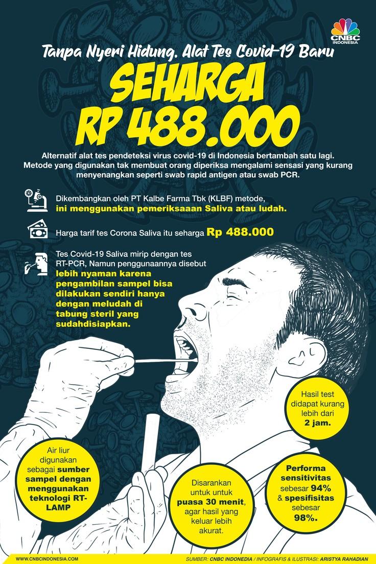Infografis/ Tanpa Nyeri Hidung, Alat Tes Covid-19 Baru  Seharga  Rp 488.000
