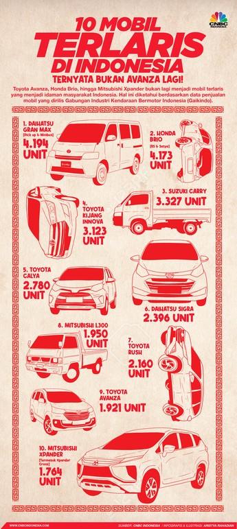 Daihatsu Gran Max Juara, Ini 10 Mobil Terlaris Februari 2021