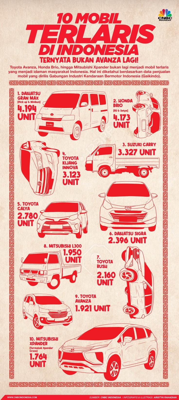 Infografis/ 10 Mobil Terlaris Di Indonesia, ternyata bukan Avanza lagi!/ Aristya Rahadian