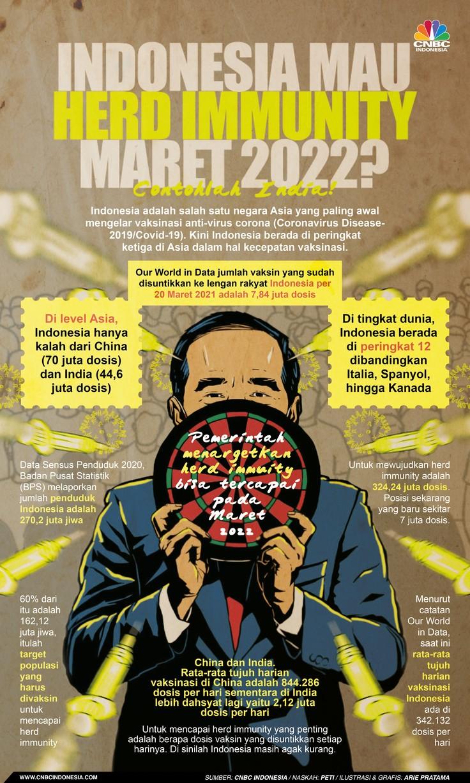 Infografis: Indonesia Mau Herd Immunity Maret 2022? Contohlah India!