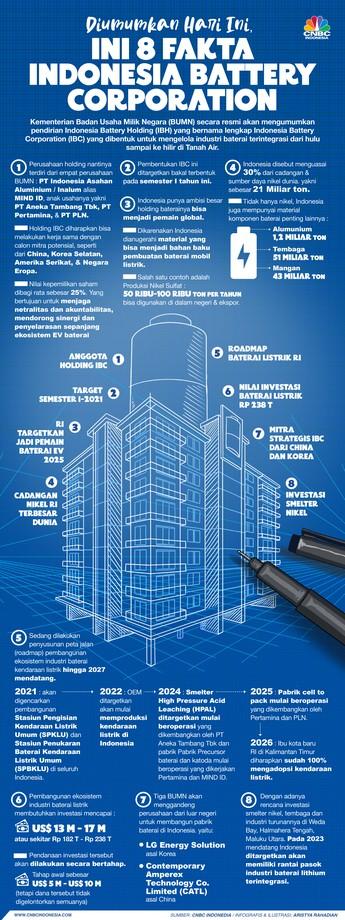 Resmi Dibentuk! Cek 8 Fakta Indonesia Battery Corporation