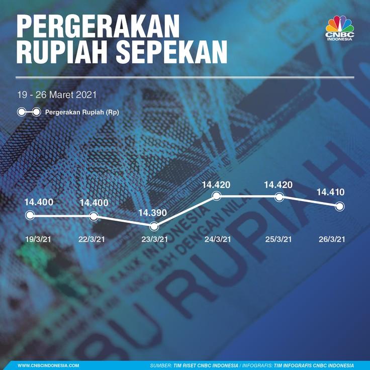 Infografis, Rupiah Sepekan 27032021