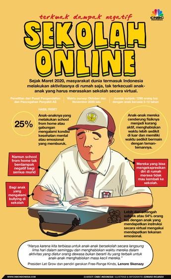 Waspada, Ini Dampak Negatif Sekolah Online