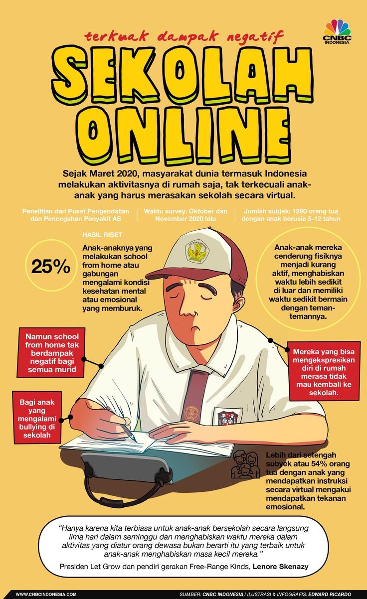 INFOGRAFIS, Terkuak Dampak Negatif Sekolah Online