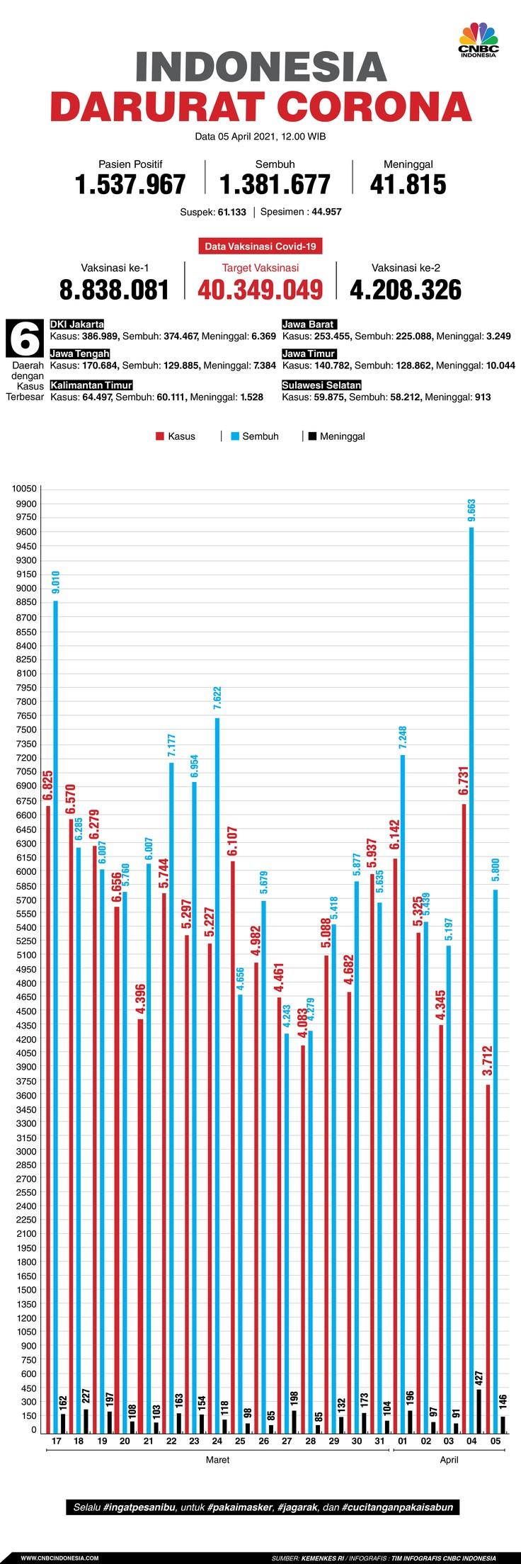 Infografis: Indonesia Darurat Corona (per 05 April 2021)