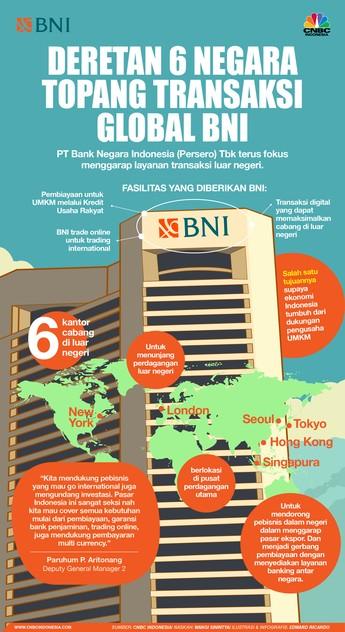 Ekspansif! 6 Negara Ini Topang Transaksi Global BNI