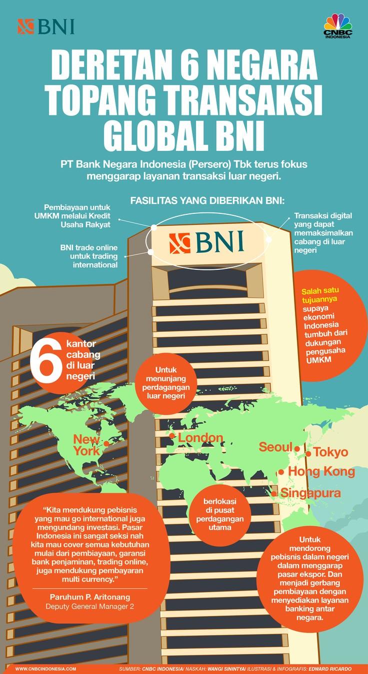 INFOGRAFIS, Deretan 6 Negara Topang Transaksi Global BNI