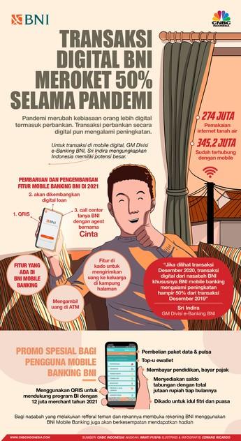 Wuih, Transaksi Digital BNI Meroket 50% Selama Pandemi