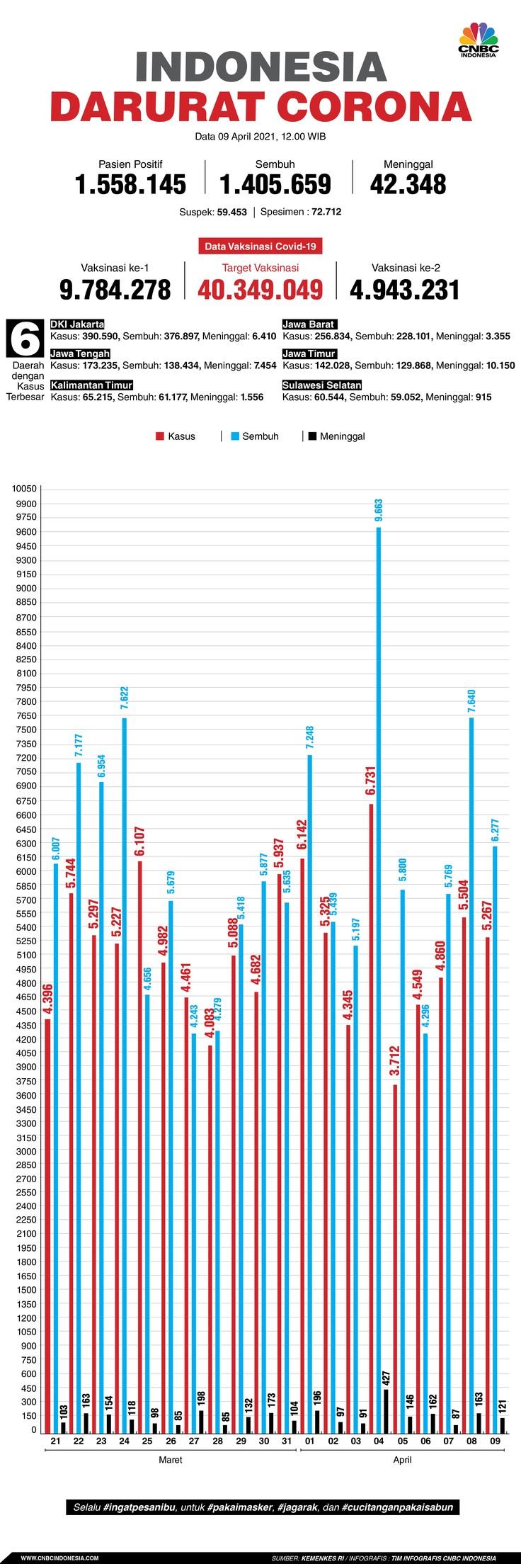 Infografis: Indonesia Darurat Corona (per 09 April 2021)