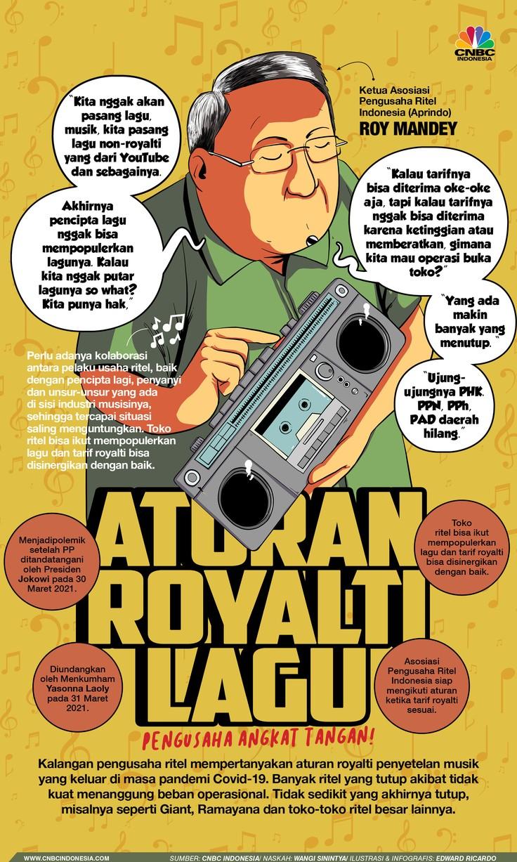 INFOGRAFIS, Polemik Aturan Royalti Musik, Pengusaha Angkat Tangan