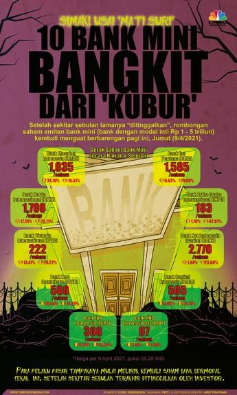 Simak! Usai 'Mati Suri', 10 Bank Mini Bangkit dari 'Kubur'
