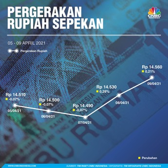 Dolar Lagi Ditimang-timang, Rupiah Merana Sepekan!