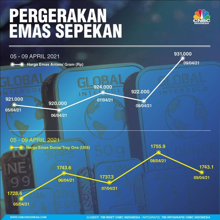 Infografis/ Pergerakan Sepekan 02 - 09 April 2021