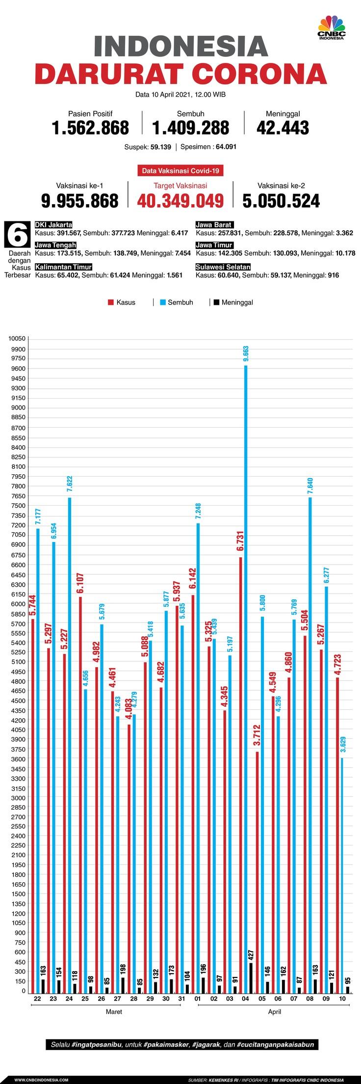 Infografis/ Update Corona 10 April 2021
