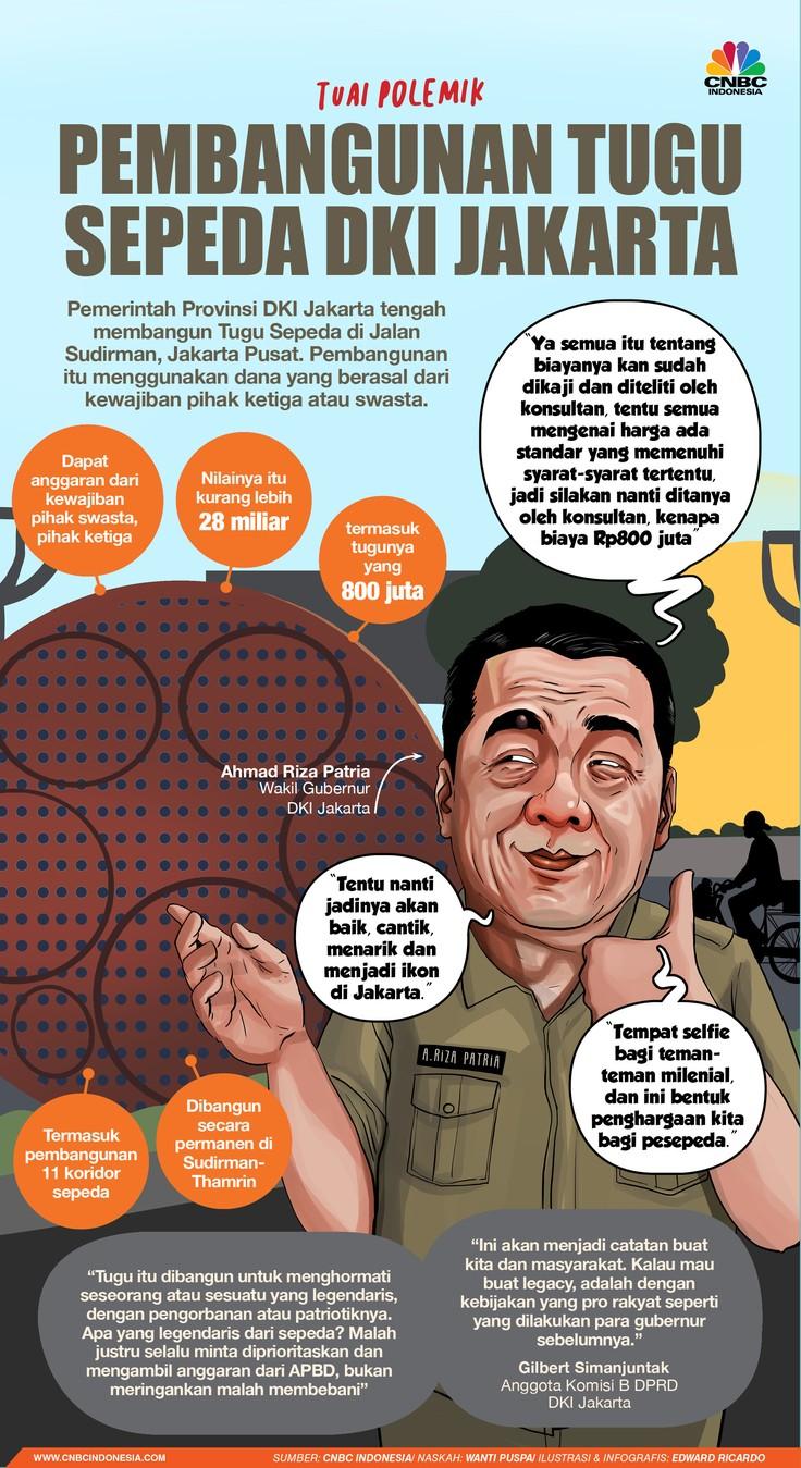 INFOGRAFIS, Tuai Polemik, Pembangunan Tugu Sepeda 800 juta DKI Jakarta