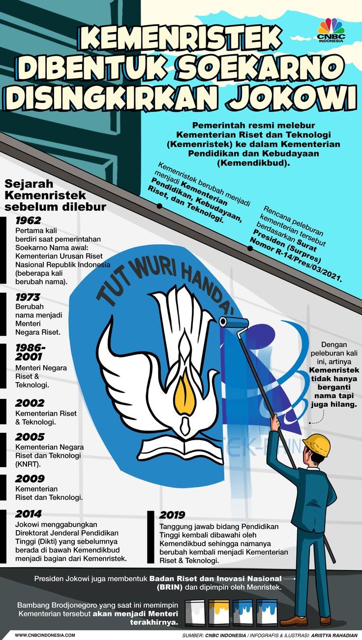 Infografis/Kemenristek  Dibentuk Soekarno Disingkirkan Jokowi/Aristya Rahadian