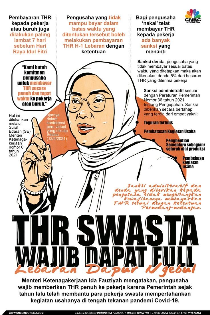 Infografis: THR Swasta Wajib Dapat Full, Lebaran Dapur Ngebul