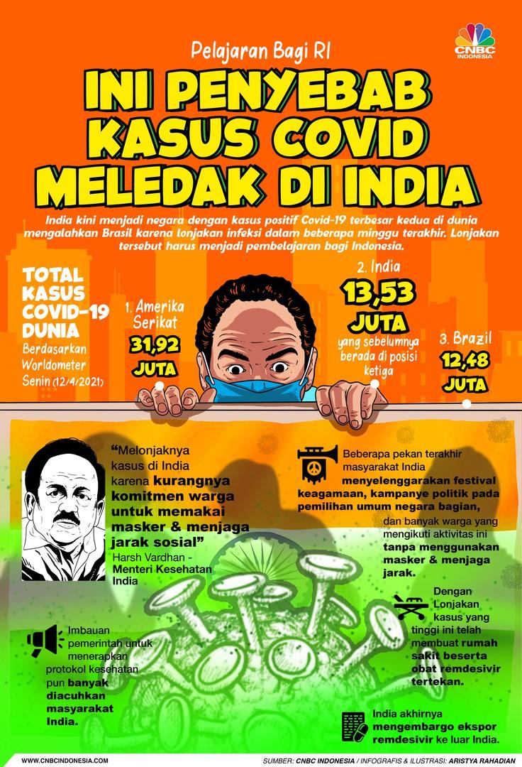 Infografis/Pelajaran Bagi RI, Ini Penyebab Kasus Covid Meledak di India/ Aristya Rahadian
