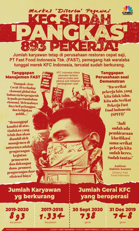 Infografis: Markas 'Diserbu' Pegawai, KFC Sudah 'Pangkas' 893 Pekerja!