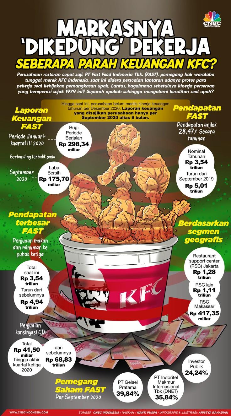 Infografis/ Markasnya 'Dikepung' Pekerja, Seberapa Parah Keuangan KFC?/Aristya Rahadian