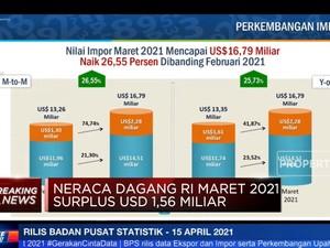 Ekspor Naik 20,3%, Neraca Dagang Maret Surplus USD 1,56 M