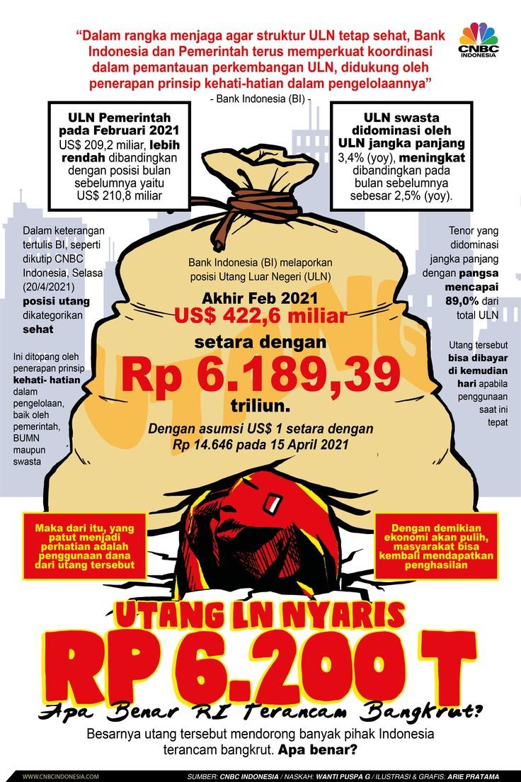 Infografis: Utang LN Nyaris Rp 6.200 T, Apa Benar RI Terancam Bangkrut?