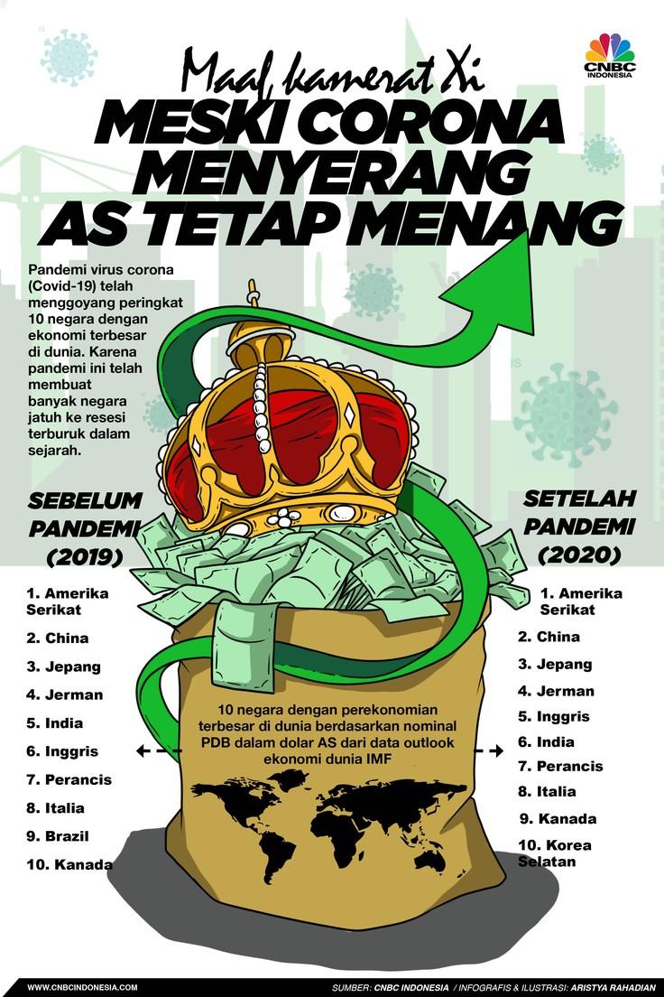 Infografis/ Maaf kamerat Xi Meski Corona Menyerang AS Tetap Menang/ Aristya Rahadian